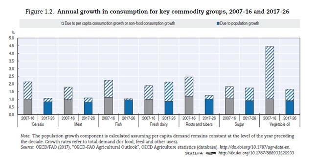 Gráfico 1 - Crescimento anual de consumo das principais commodities, 2007-16 e 2017-2026.