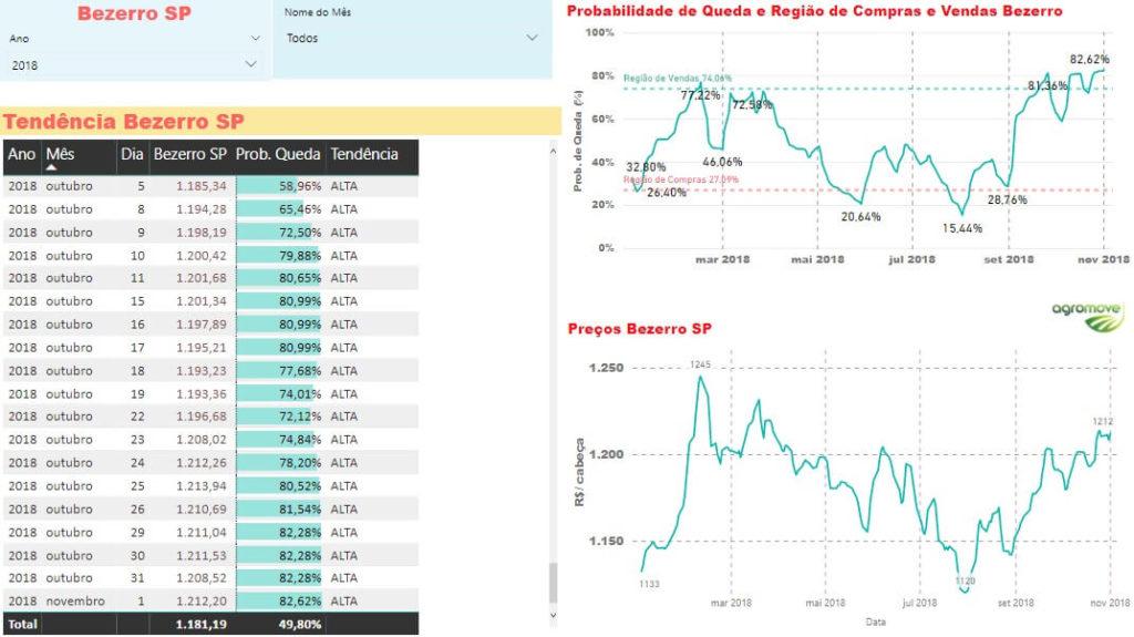 Tabela 1 – Tendência do Bezerro em SP.