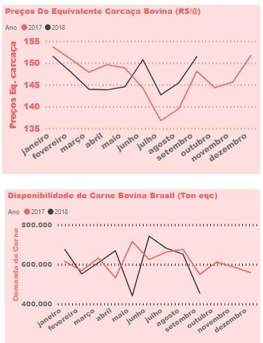Gráfico 1 - Disponibilidade de Carne no Mercado Brasileiro e Preços. Fonte: Pecuária de Decisão.