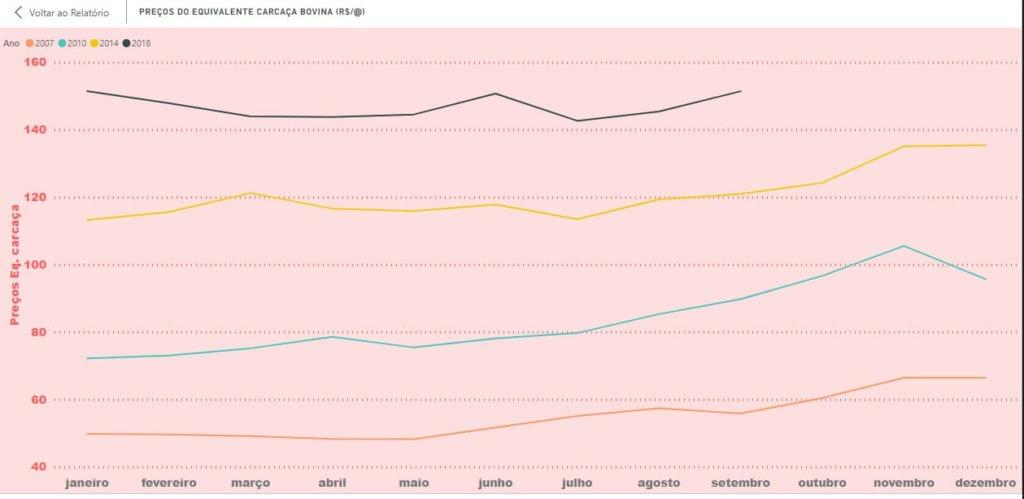 Gráfico 2 - Preços da Carne (Equivalente Carcaça) em 2007,2010,2014, 2018. Fonte: Pecuária de Decisão.