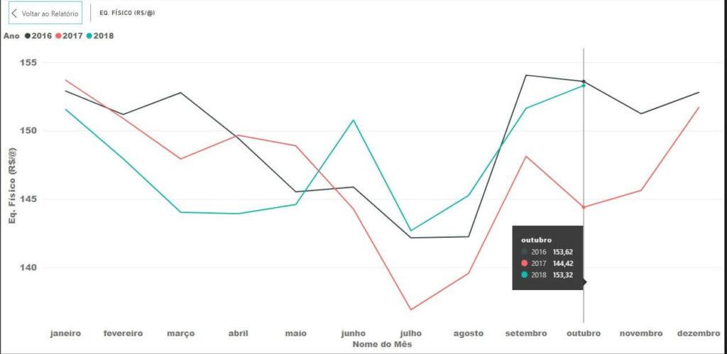 Gráfico 1 - Preços do Equivalente Carcaça do Boi Gordo (Carne). Fonte: Pecuária de Decisão.