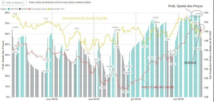 Gráfico 2 - Recomendação de Venda de Boi Gordo realizada na plataforma dia 04/10/18. Fonte: Pecuária de Decisão.