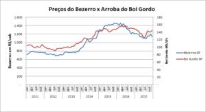 Gráfico 2 - Preço do Bezerro x Arroba do Boi