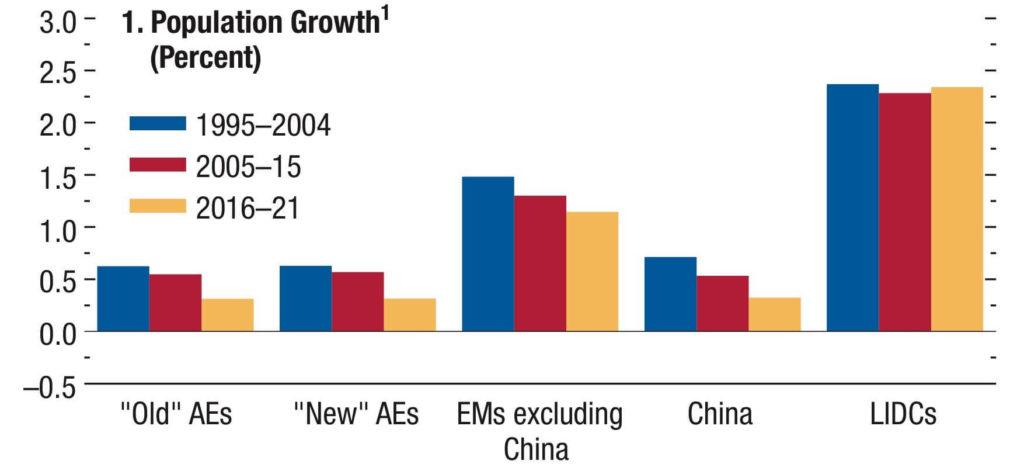 Gráfico 1. Crescimento da População (%).  Fonte: WEO 2016, FMI.