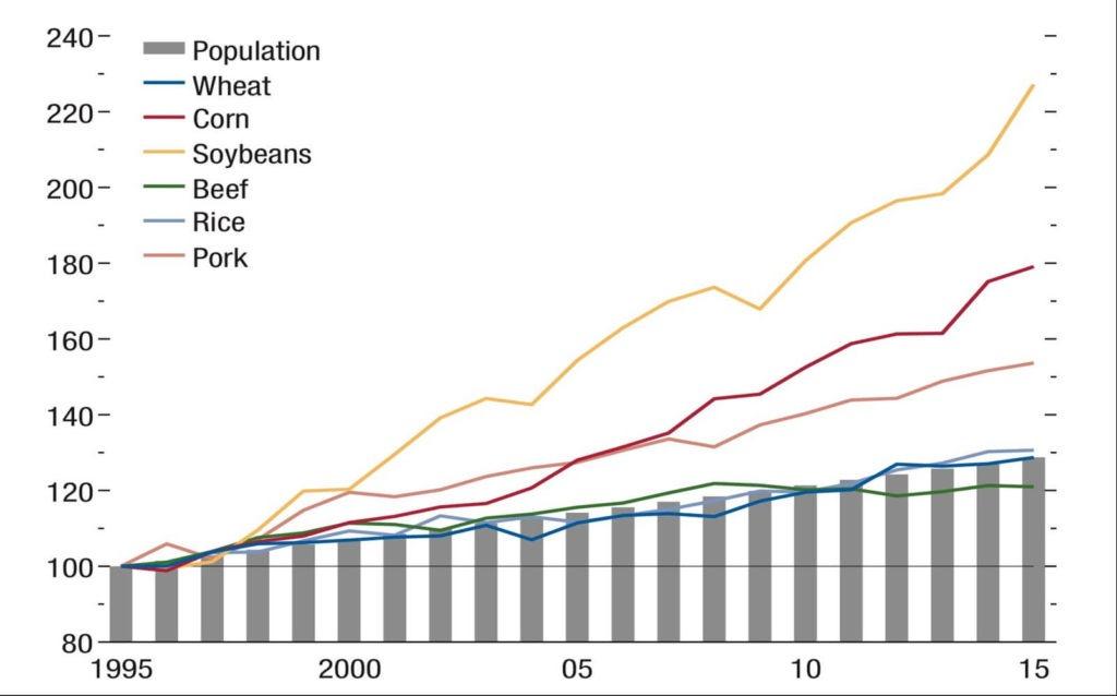 Gráfico 2. Consumo de Alimentos no Mundo e a População. (Indexador 1995 = 100). Fonte: WEO 2016, FMI.