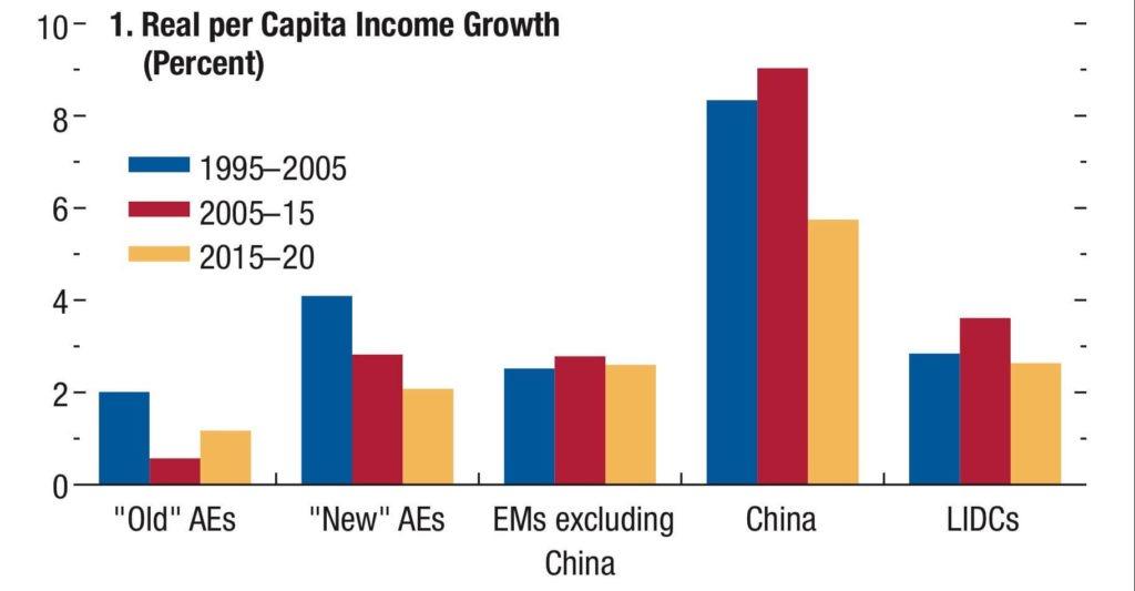 Gráfico 3. Crescimento Real da Renda per Capita (%).  Fonte: WEO 2016, FMI.