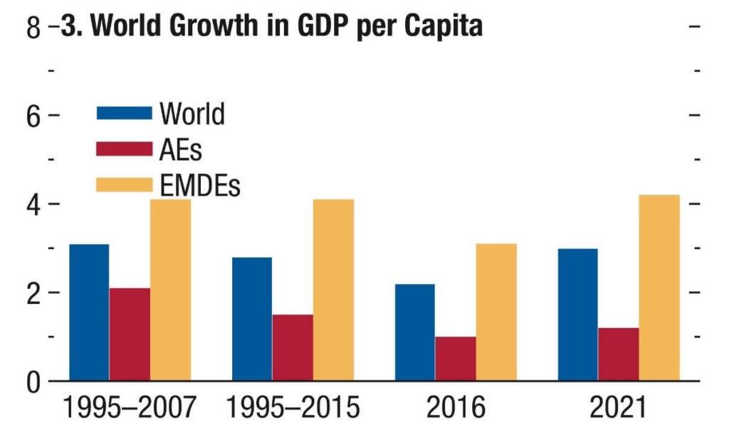 Gráfico 4. Crescimento do Mundo em PIB per capita. Fonte: WEO 2016, FMI.