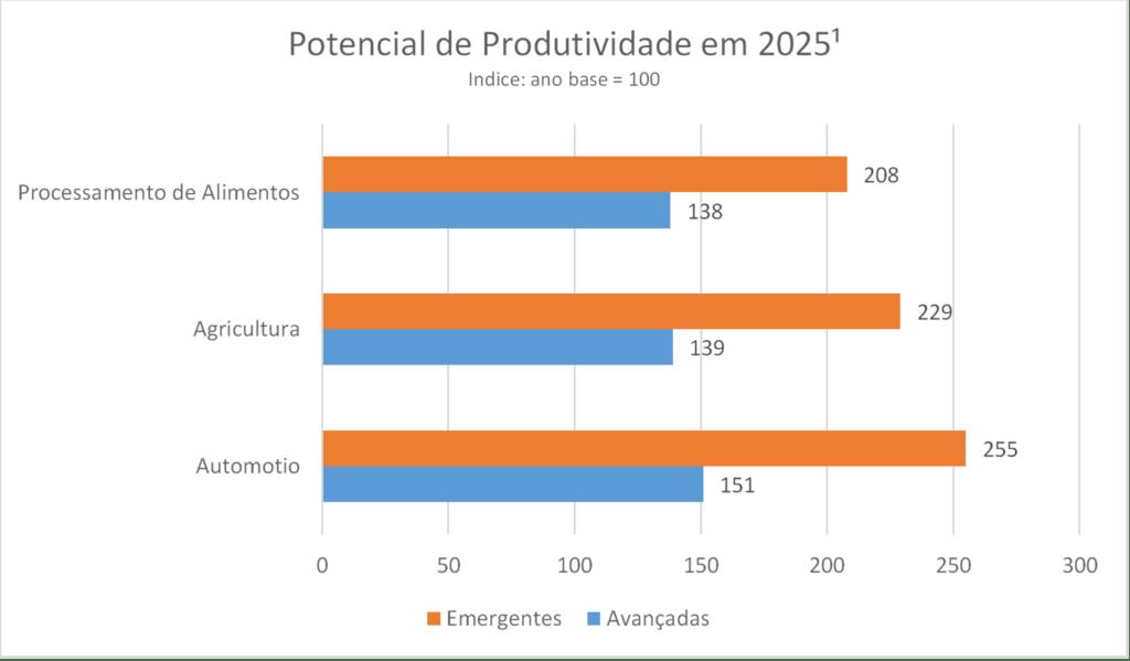 Gráfico 5. Nível de Produtividade em 2025. Fonte: McKinsey Global Institute analysis