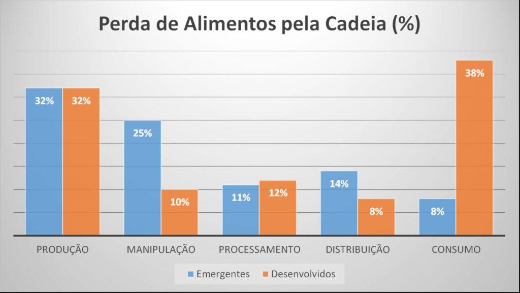 Gráfico 6. Total de perdas de alimentos ao longo da Cadeia (%).  Fonte: FAO 2011; McKinsey analysis.