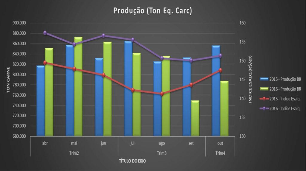 Gráfico 7 – Produção de Carne x Índice Esalq.