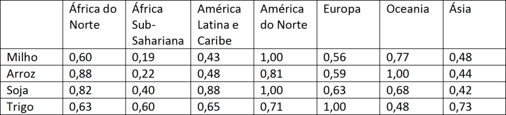 Tabela 1. Produtividade Agrícola (taxa relativa a mais alta produção = 1). Fonte: FAO e FMI.
