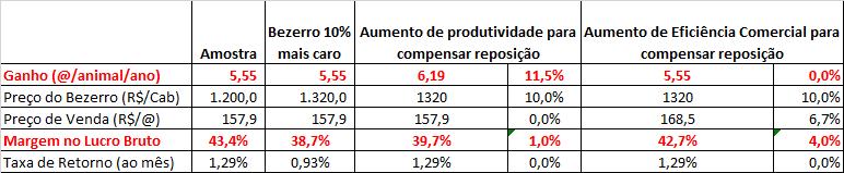 Tabela 1 - Comparativo entre ganho de produtividade x ganho de Eficiência Comercial em um sistema de recria e engorda a pasto de 24 meses.  Fonte: Agromove.
