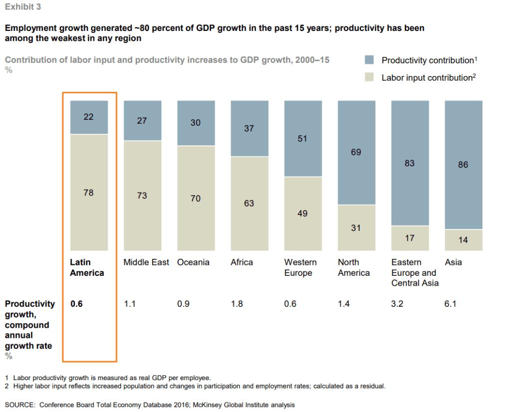 Gráfico 3 - Contribuição da Produtividade no Crescimento do PIB no Mundo entre 2000 e 2015.