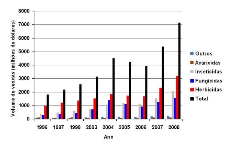 Figura 1- Gráfico da evolução do mercado de herbicidas no Brasil (1996-2008)  Fonte: SINDAG