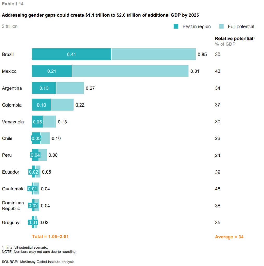 Gráfico 4 - Corrigir as diferenças de gênero pode adicionar à América Latina $1,1 a $2,6 trilhões de dólares ao PIB até 2025.