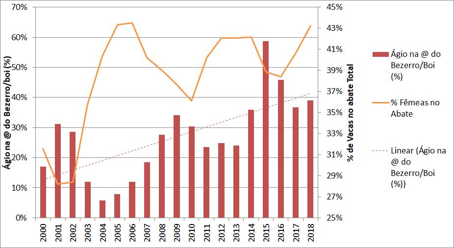 Gráfico 1- Ágio pago a mais na arroba do bezerro x Percentual de Fêmeas no abate total. Fonte: IBGE e CEPEA.