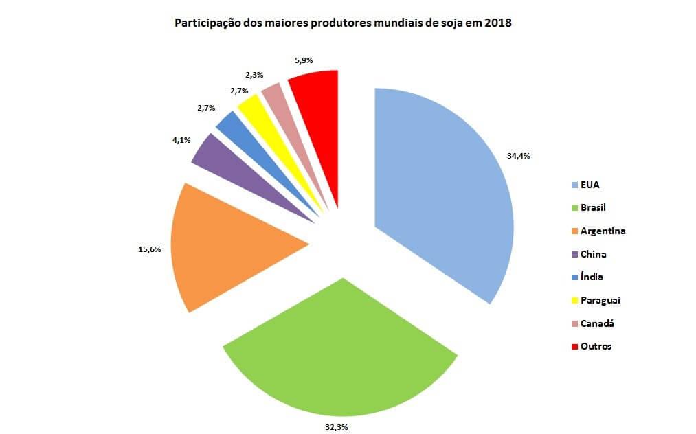 Figura 1 - Participação dos países produtores de soja no total mundial. Fonte: USDA adaptado por Farmnews (2018).