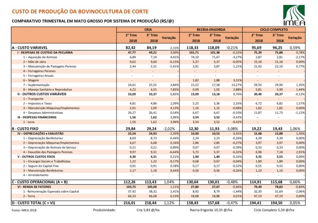 Tabela 1 – Custos de produção de Bovinos de Corte. Fonte: IMEA .
