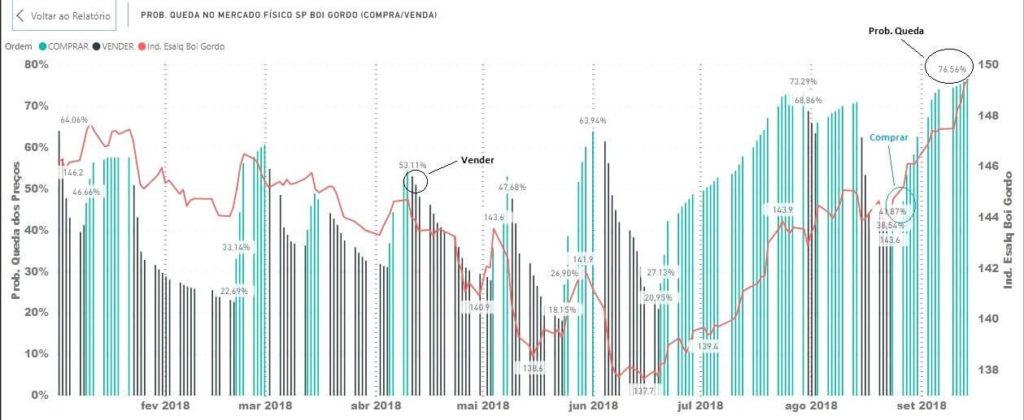 Gráfico 1 - Probabilidade de Queda.