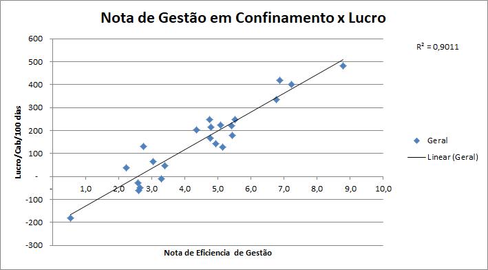 Gráfico 1 - Eficiência de Gestão em Confinamentos