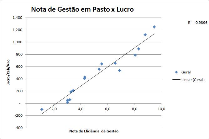 Gráfico 1 - Eficiência de Gestão em Pastos