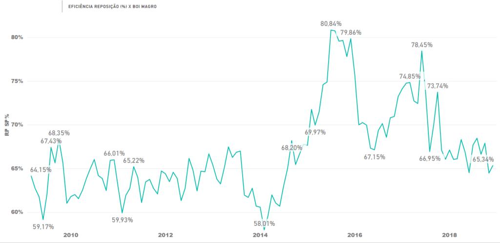 Gráfico 1 - Eficiência Reposição (%) x Boi Magro.