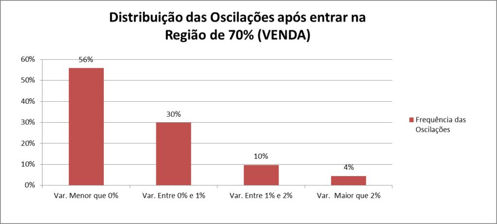 Gráfico 2 – Distribuição dos movimentos de preços nas regiões de VENDAS.