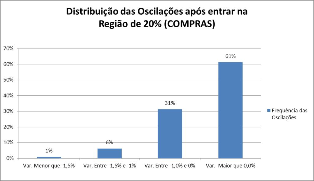 Gráfico 3- Distribuição dos movimentos de preços nas regiões de COMPRAS.