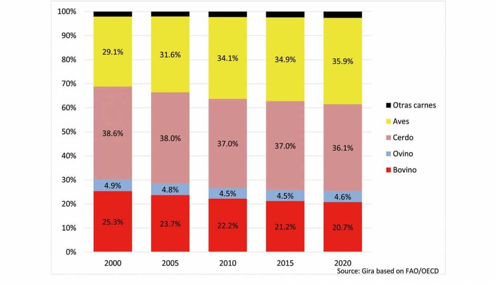 Mercado da carne: Consumo mundial de carnes. Tendência ao longo dos anos (2000-2020). Fonte: Interempresas