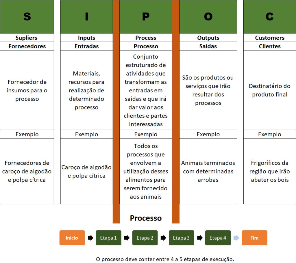 Figura 1 - SIPOC. Fonte: Agromove.