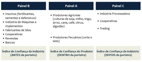 Figura 1. A cadeia do agronegócio.
