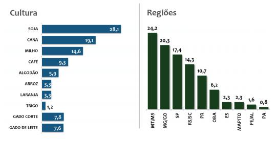 Figura 2. Composição da amostra do ICAGRO levantada trimestralmente (valores em %).