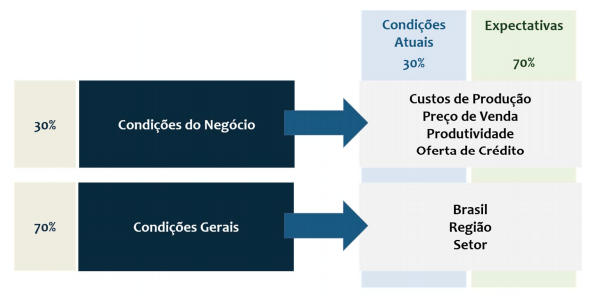 Figura 5. Variáveis de análise e pesos do Painel A – Produtores.