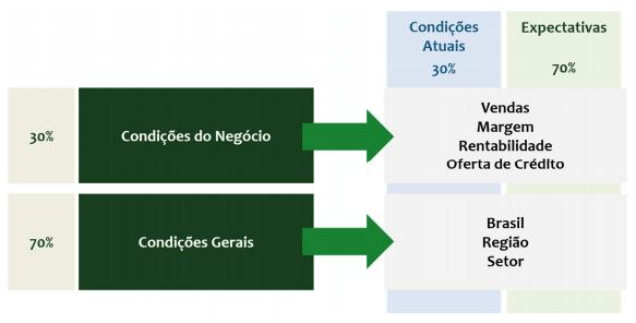 Figura 6. Variáveis de análise e pesos dos Painéis B e C - Indústrias.