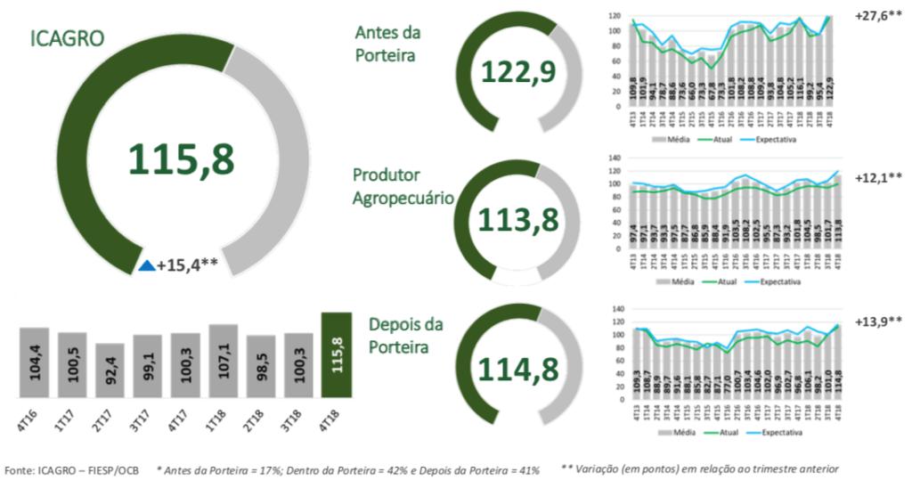 Figura 7. Histórico do ICAGRO e o recorde no quarto trimestre de 2018.