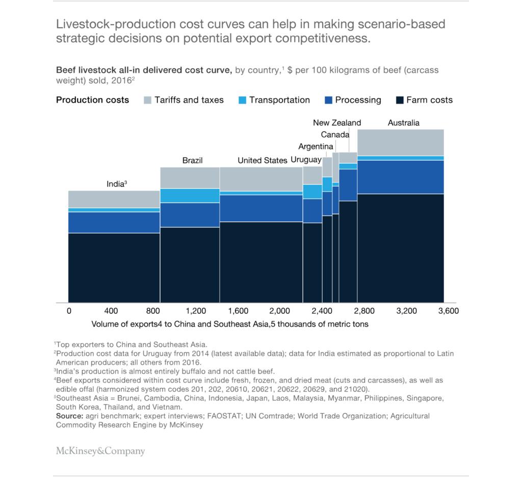 Gráfico 1- Custos da Cadeia de Produção podem ajudar a construir cenários estratégicos visando a competitividade das exportações.  Fonte: McKinsey & Company (M&C).