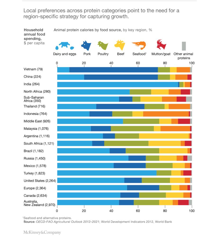 Gráfico 2 - Preferencias locais por tipos de proteína.  Fonte: McKinsey & Company (M&C).