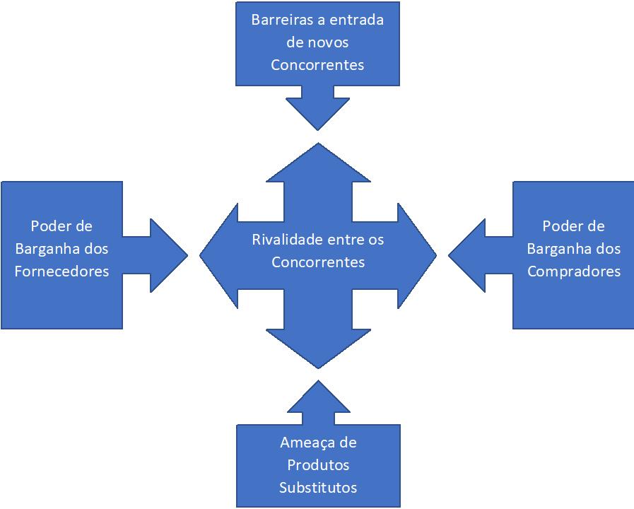 Figura 1 - 5 Forças de Porter. Elaboração: Agromove.