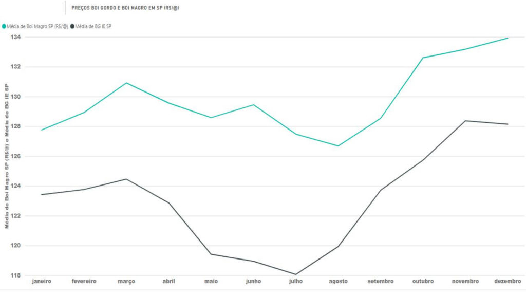 Gráfico 1. Preço do boi magro e boi gordo em São Paulo. Fonte: Agromove.