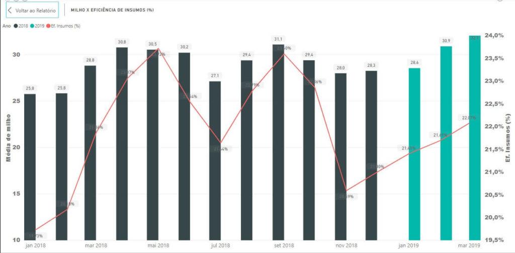Gráfico 1. Milho x Eficiência de Insumos em GO (%). Fonte: Agromove.