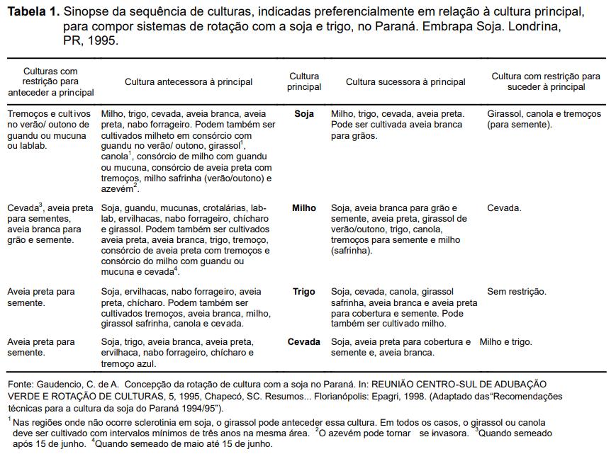 Figura 1: Plantas recomendadas para a rotação de culturas na região Sul. Fonte: Embrapa Soja.