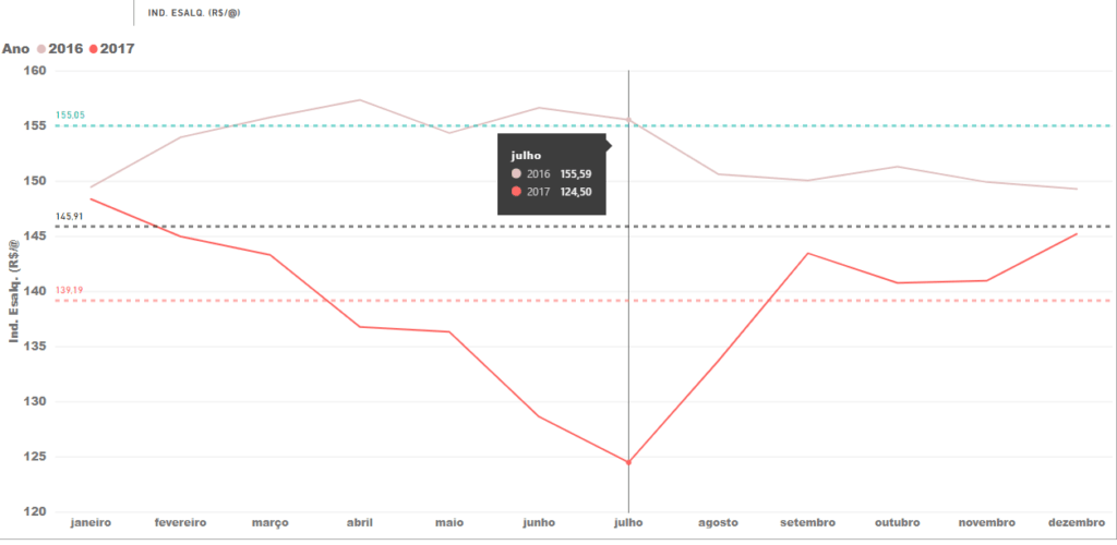 Preços do Boi Gordo Índice Esalq SP, em 2016 e 2017 (R$/@).