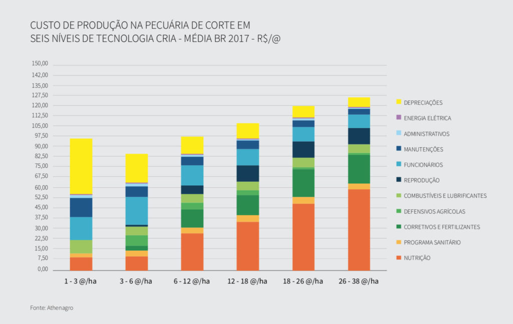 Custos de Produção na Pecuária na fase Cria (2017). Fonte: Athenagro.
