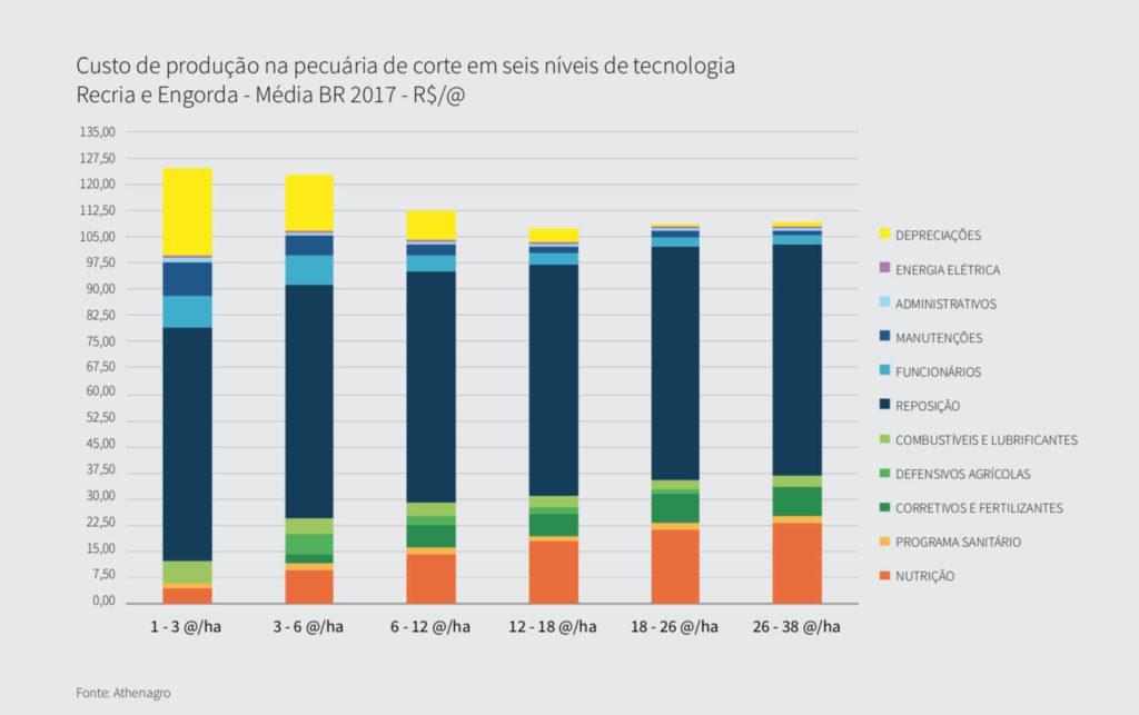Custos de Produção na Pecuária nas fases Recria e Engorda (2017). Fonte: Athenagro.