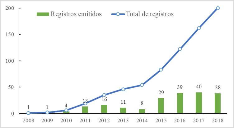Número de registros de agentes de controle biológico (MAPA, 2019).