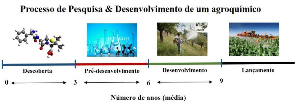 Processo de desenvolvimento de um agroquímico. Montagem: Renata Brito.