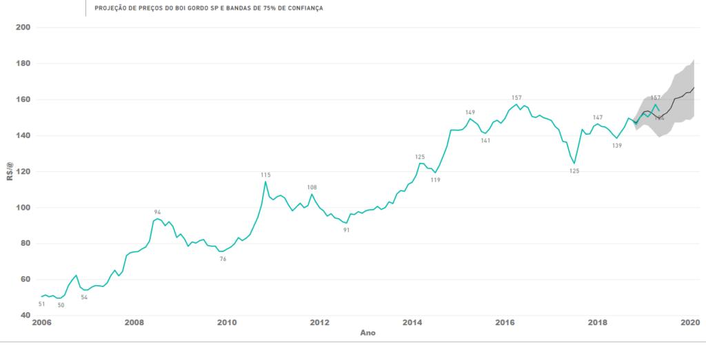 Projeção Preços Boi Gordo 2019 Fonte: Agromove