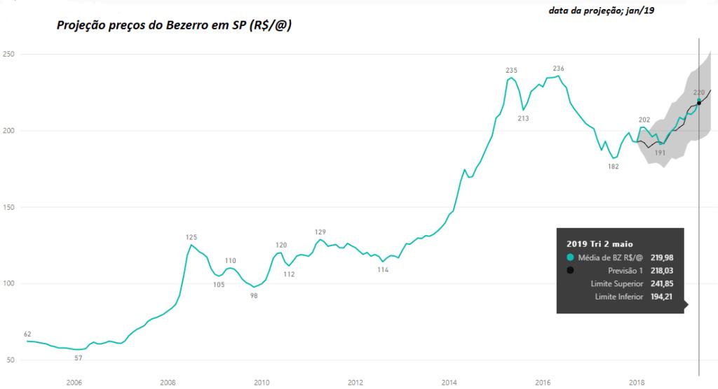 Projeção de preços do Bezerro 2019. Fonte: Agromove.