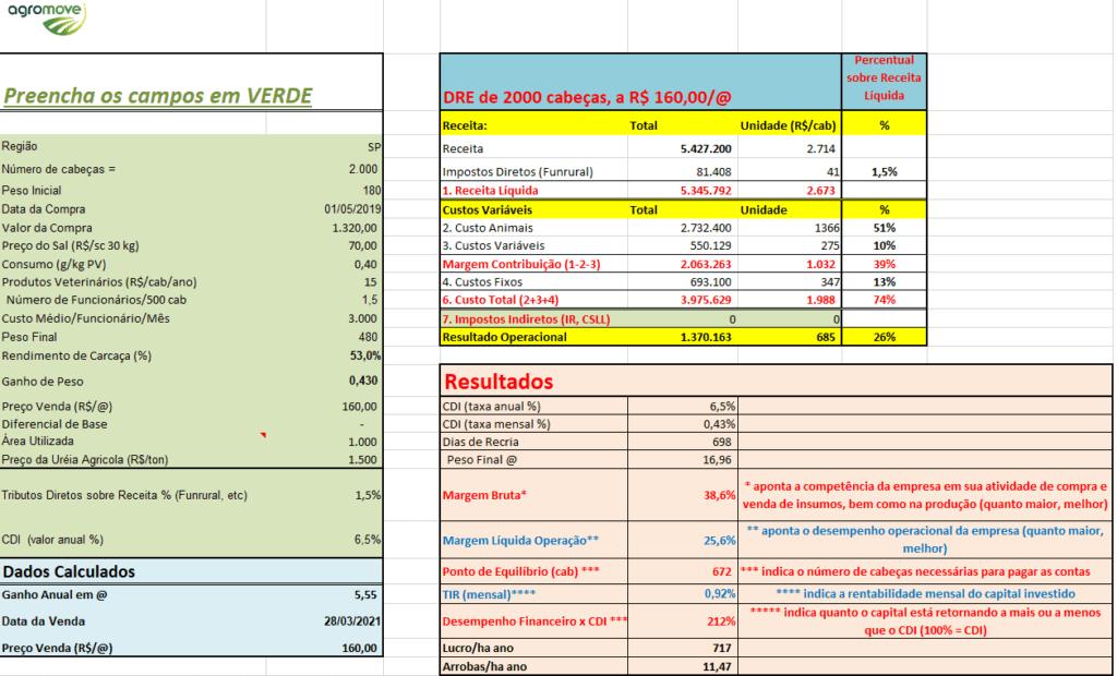 Tabela 1: Simulação 2018 com alteração de preços bezerro e boi gordo. Fonte: Agromove.