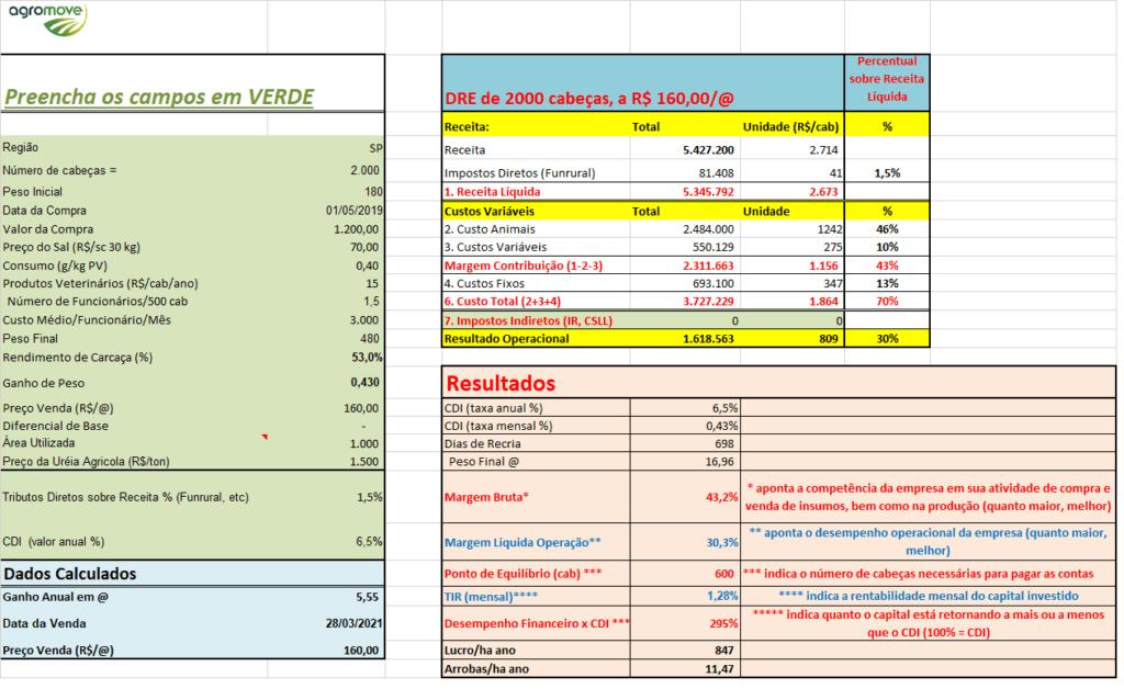 Tabela 2: Simulação 2018 com alteração de preços do boi gordo. Fonte: Agromove.
